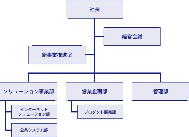 株式会社ライトウェア 組織図