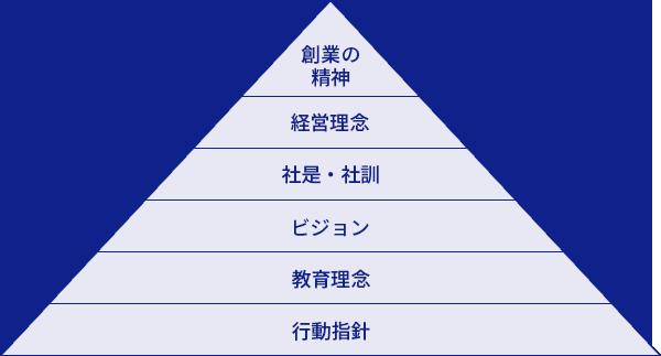 株式会社ライトウェアの理念体系